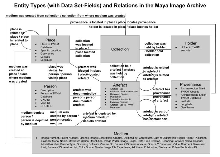 metadata schema diagram